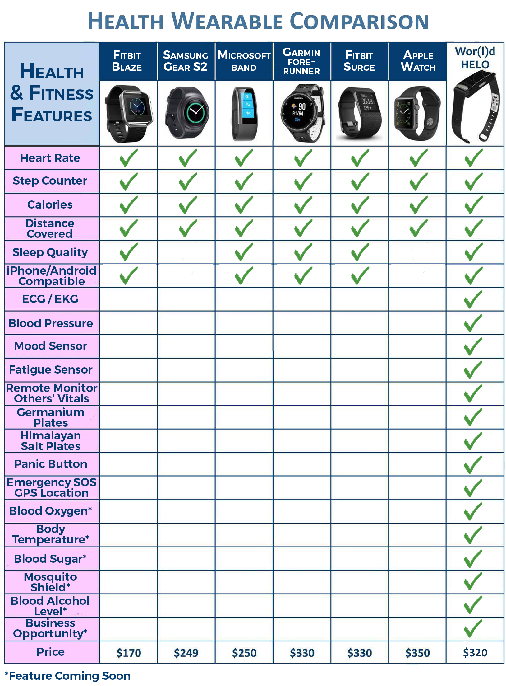 Health Wearable Comparison Large Thousand Oaks Family Well Being